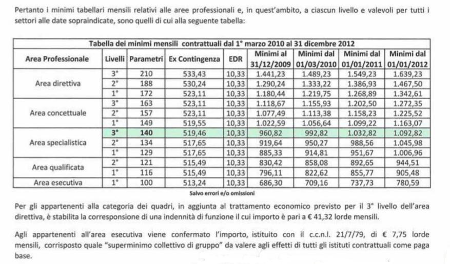 Tabelle retributive ccnl turismo e pubblici esercizi 2013 for Ccnl legno e arredamento piccola e media industria